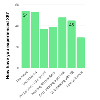 A chart showing the majority of participants had experienced XR through the news (54 out of 72)