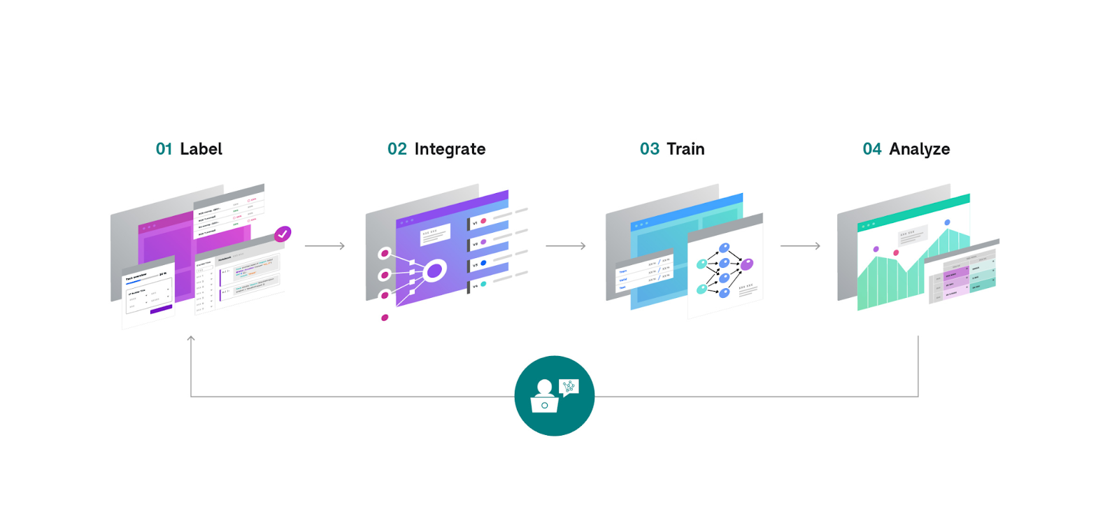 Snorkel Flow allows you to label, integrate, train and analyze your models to create end-to-end scalable AI applications for your organization