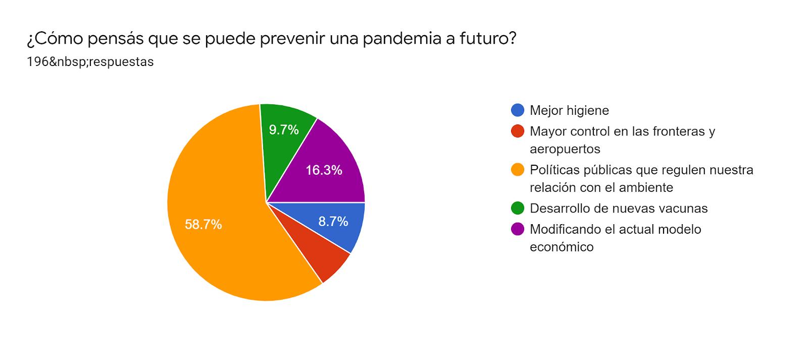 Gráfico de las respuestas de Formularios. Título de la pregunta: ¿Cómo pensás que se puede prevenir una pandemia a futuro? . Número de respuestas: 196respuestas.