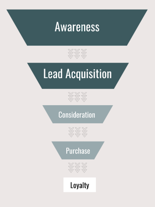 parts of a funnel from awareness to loyalty
