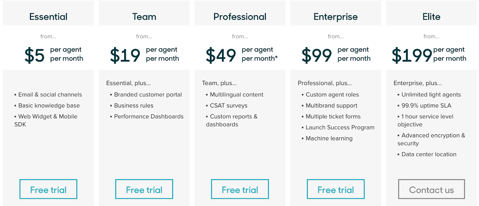 anchor pricing in saas