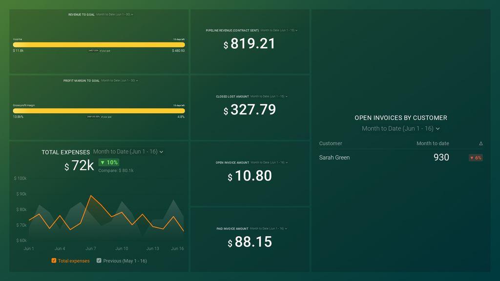 QuickBooks + HubSpot CRM: Financial Performance