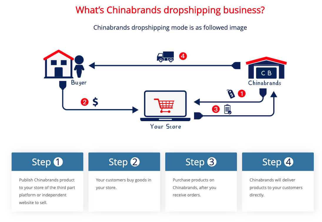 Chinabrands dropshipping business