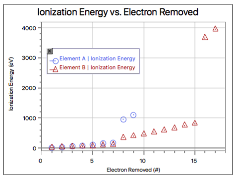 Ionization Energy vs. Electron Removed Plot