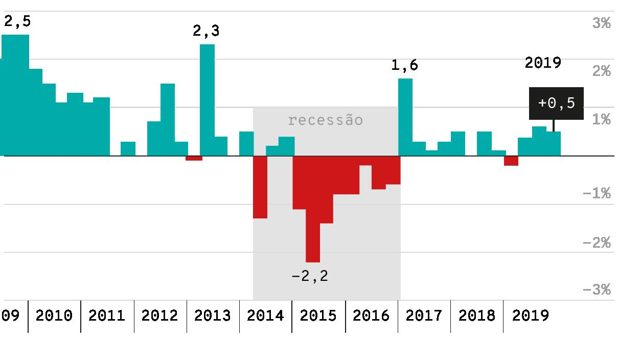 crescimento do pib do brasil em 2020