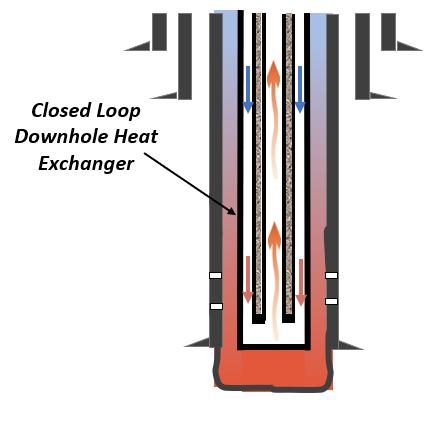 SAGE closed loop downhole heat exchanger