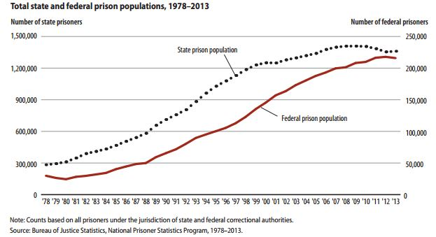 history of state and federal prisons