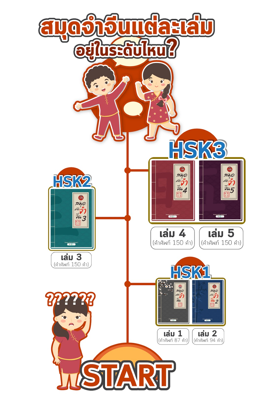 Each Chinese Hack's notebook have different level of Chinese Vocabulary start with HSK1 level till HSK3 level.