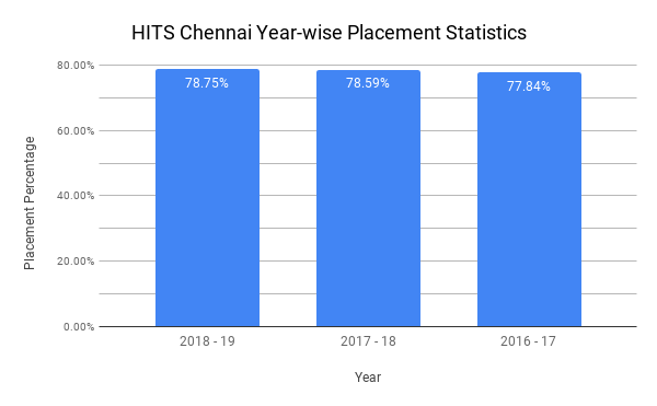 HITS Chennai Placement