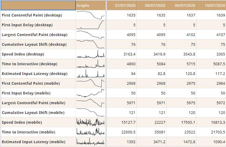 Анализ Core Web Vitals при помощи таблицы Google Spreasheets