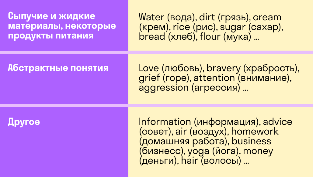 группы неисчисляемых существительных