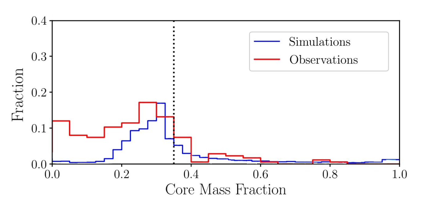 Plot showing the number of planetesimals with a given fraction of their mass core. Higher core mass fractions correspond with larger amounts of iron relative to calcium