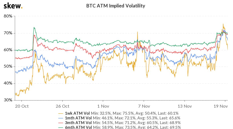 Предполагаемая волатильность на рынке биткоина