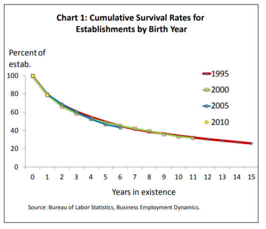 survival rates of startup