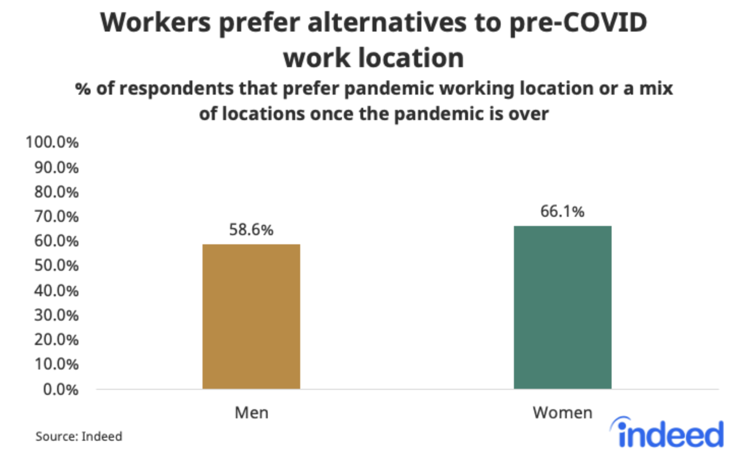 Bar graph surveying men and women showing workers prefer alternatives to pre-COVID work location