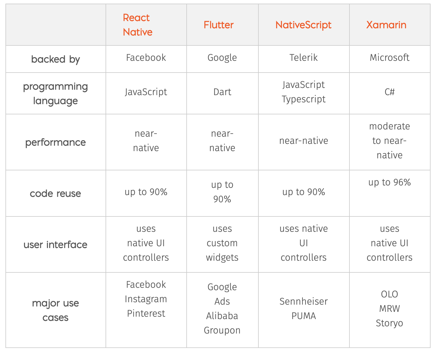 Merixstudio - comparison of software tools