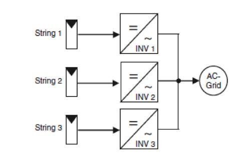 Solar panel inverter: Grid-tied inverter set up showing MPPT inputs