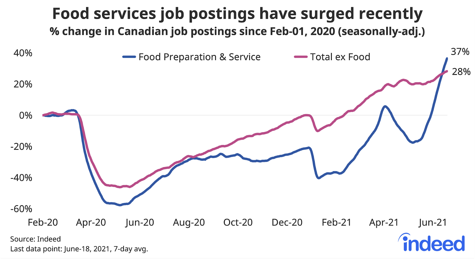 """Line graph titled """"Food services job postings have surged recently."""""""