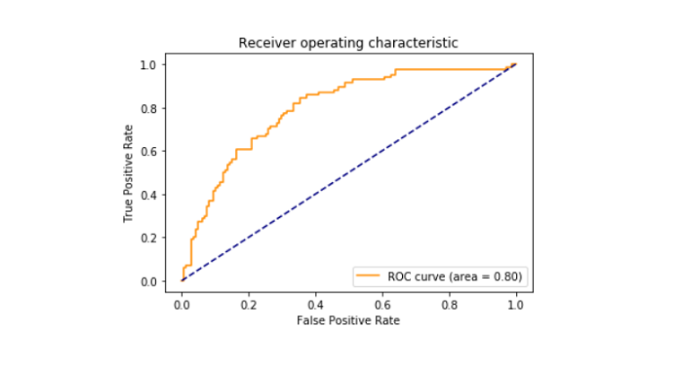 Roc curve is shown with the help of matplotlib library