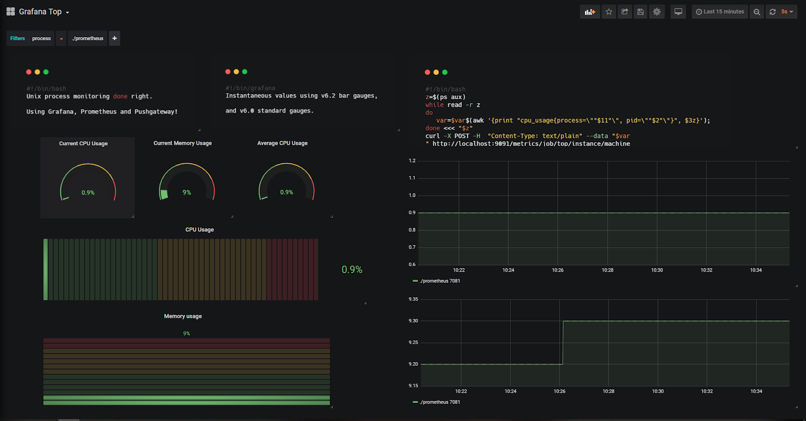 Focused Grafana dashboard