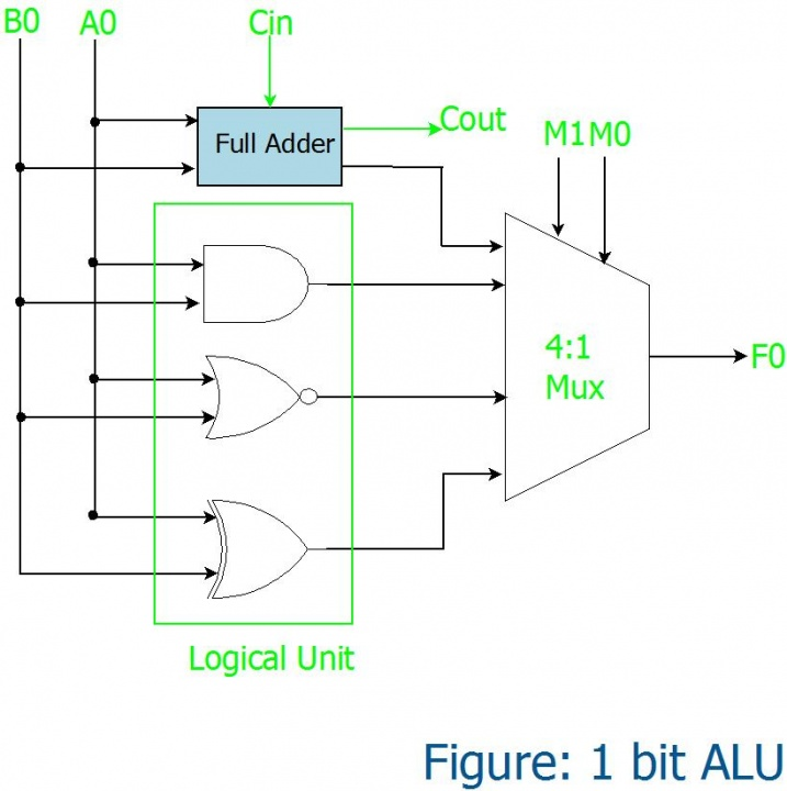 1 bit ALU design