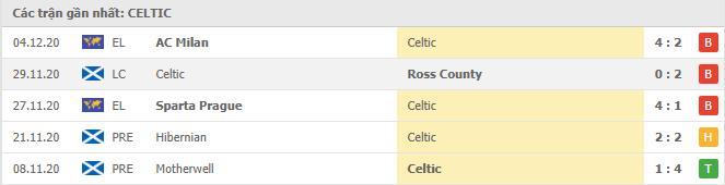 Thành tích của Celtic trong 5 trận gần đây