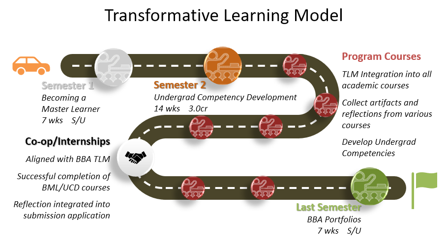 Transformative Learning Model demonstrates how students develop their skills throughout the BBA at Sheridan.