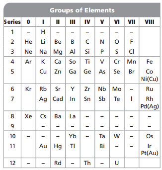 Wow periodic table questions key for Periodic table 6 mark question