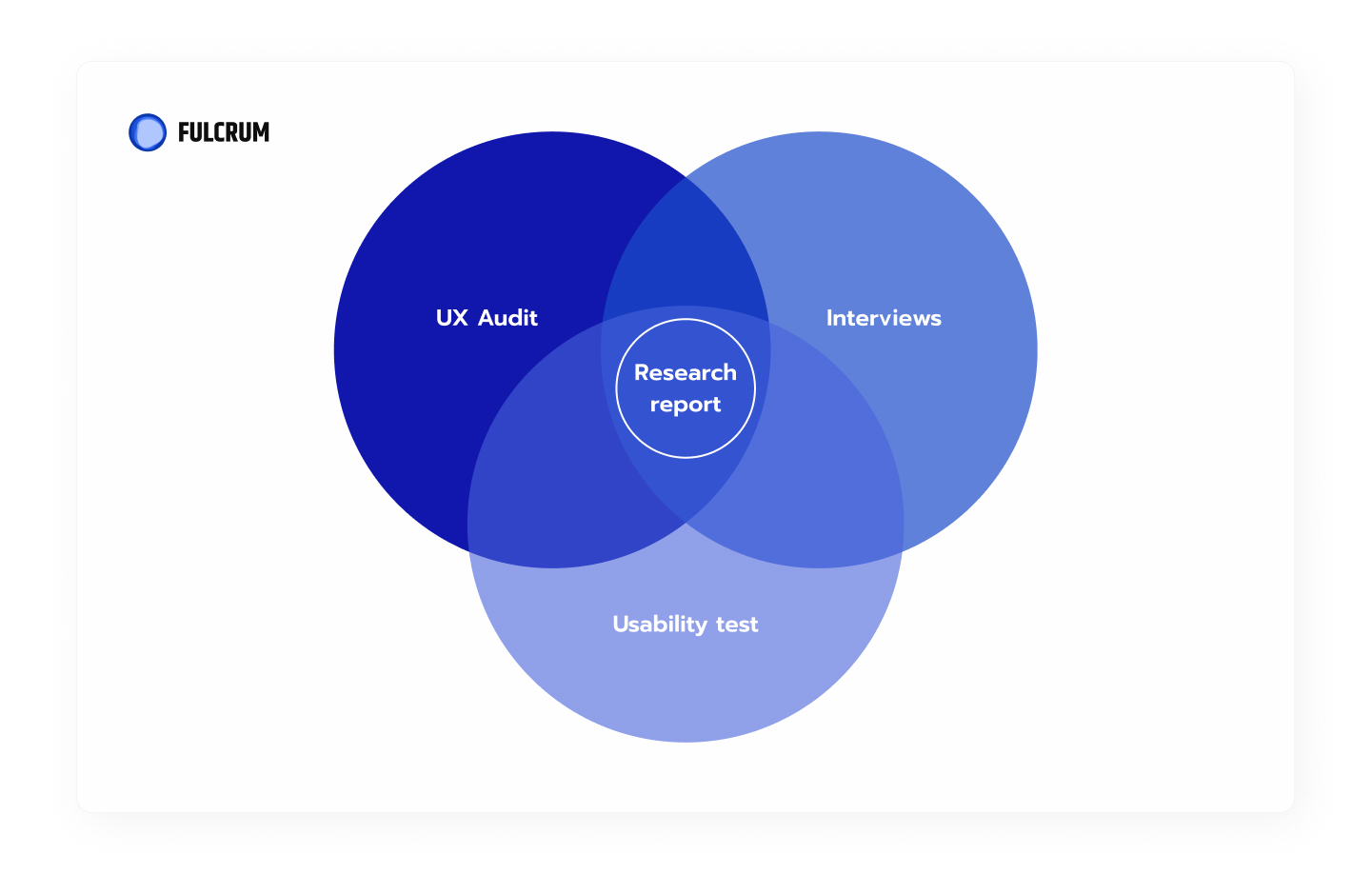 UX research report.