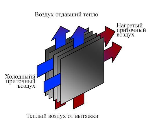 Рекуперация воздуха: виды рекуператоров