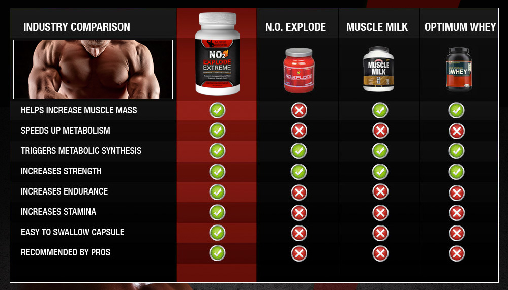 comparison of no2 explode extreme