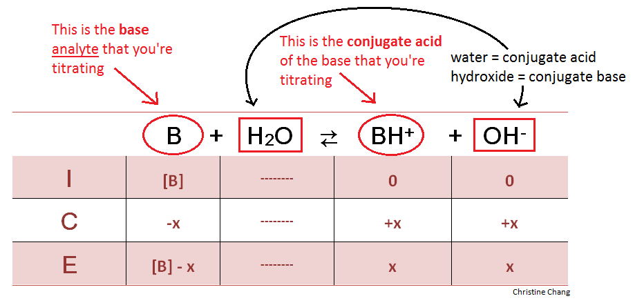 Titration of a Weak Base with a Strong Acid - Chemwiki