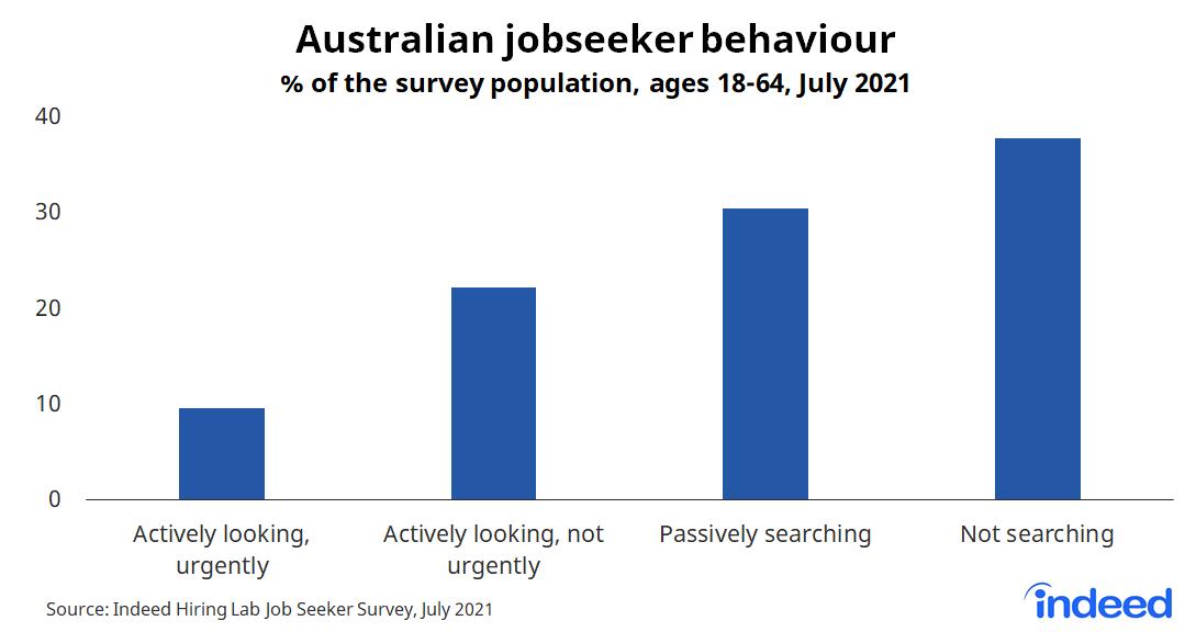 """Bar chart titled """"Australian jobseeker behaviour."""""""