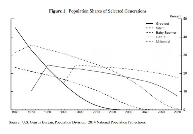 Figure 1. plots the population shares using United States Census Bureau data.