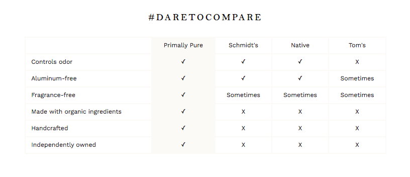 comparison chart for Primally Pure and other natural deodorant brands