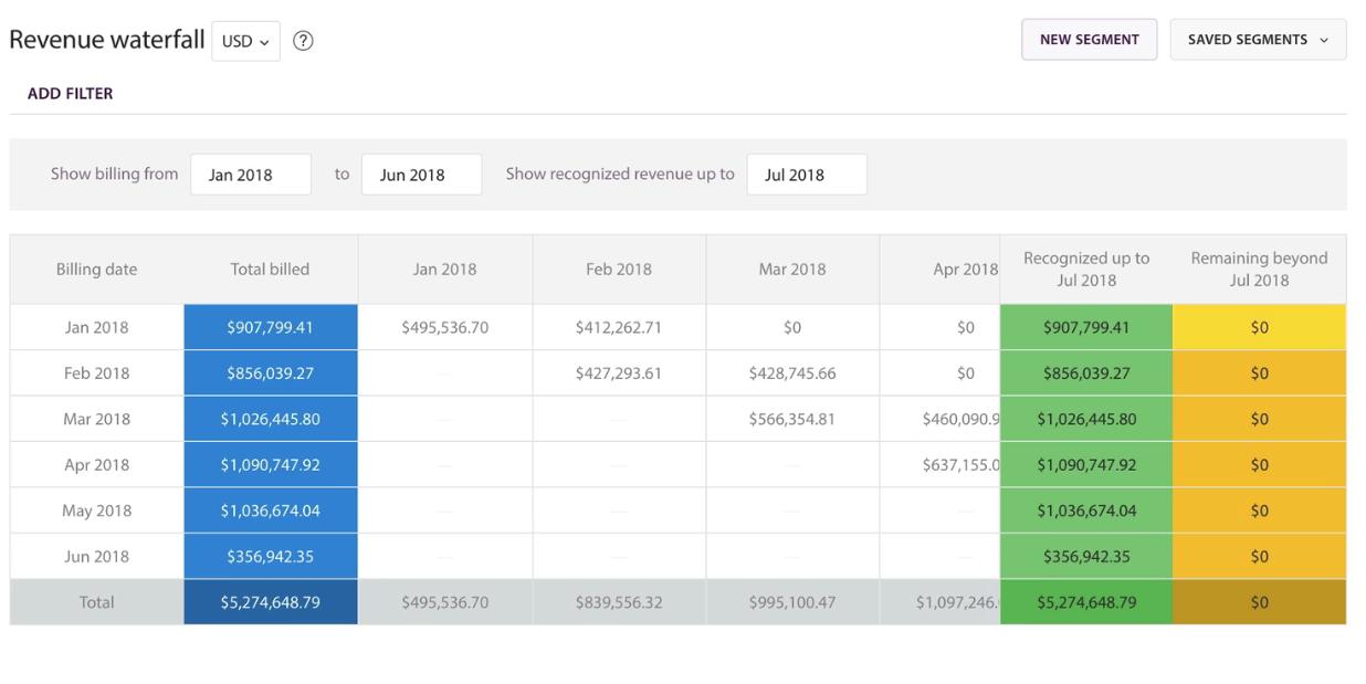 revenue recognition chart