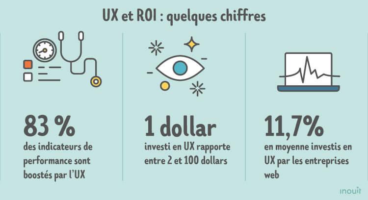 UX experience utilisateur chifres 2019 Strategies digitales conseils marketing réseaux sociaux WAW digital.jpg