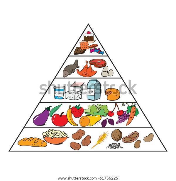illustration vectorielle, pyramide alimentaire pour enfants, concept de dessin animé, arrière-plan blanc.