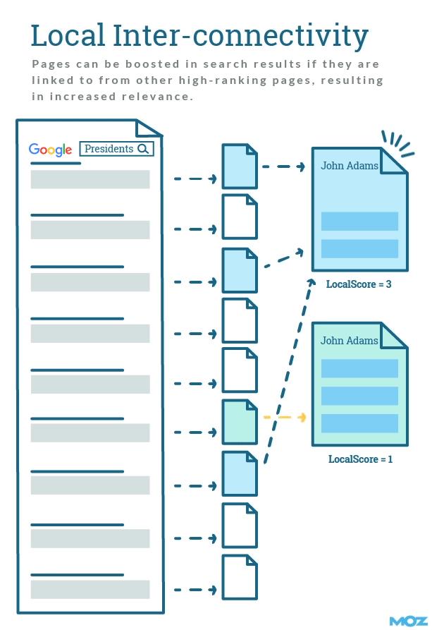 Сравнение влияния ссылок с высокоранжируемых страниц с ссылками с низкоранжируемых страниц
