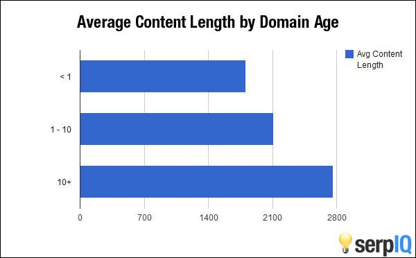 Average Content Length by Domain Age - HOW TO RANK A BRAND NEW WEBSITE - content raj- anoop yersong