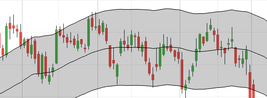 Overbought/Oversold Levels