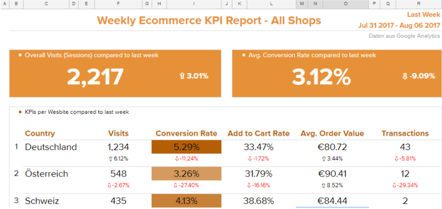 sample dashboard for ecommerce tracking.