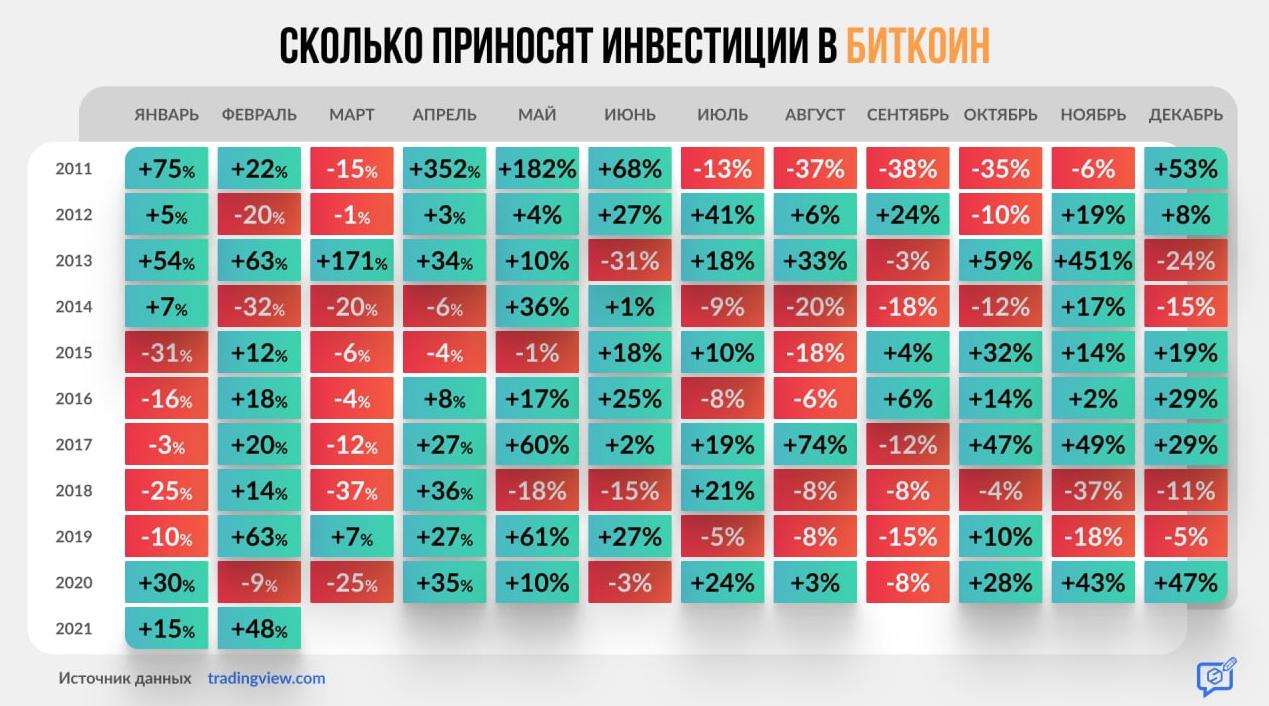 Сколько приносят инвестиции в биткоин по месяцам.