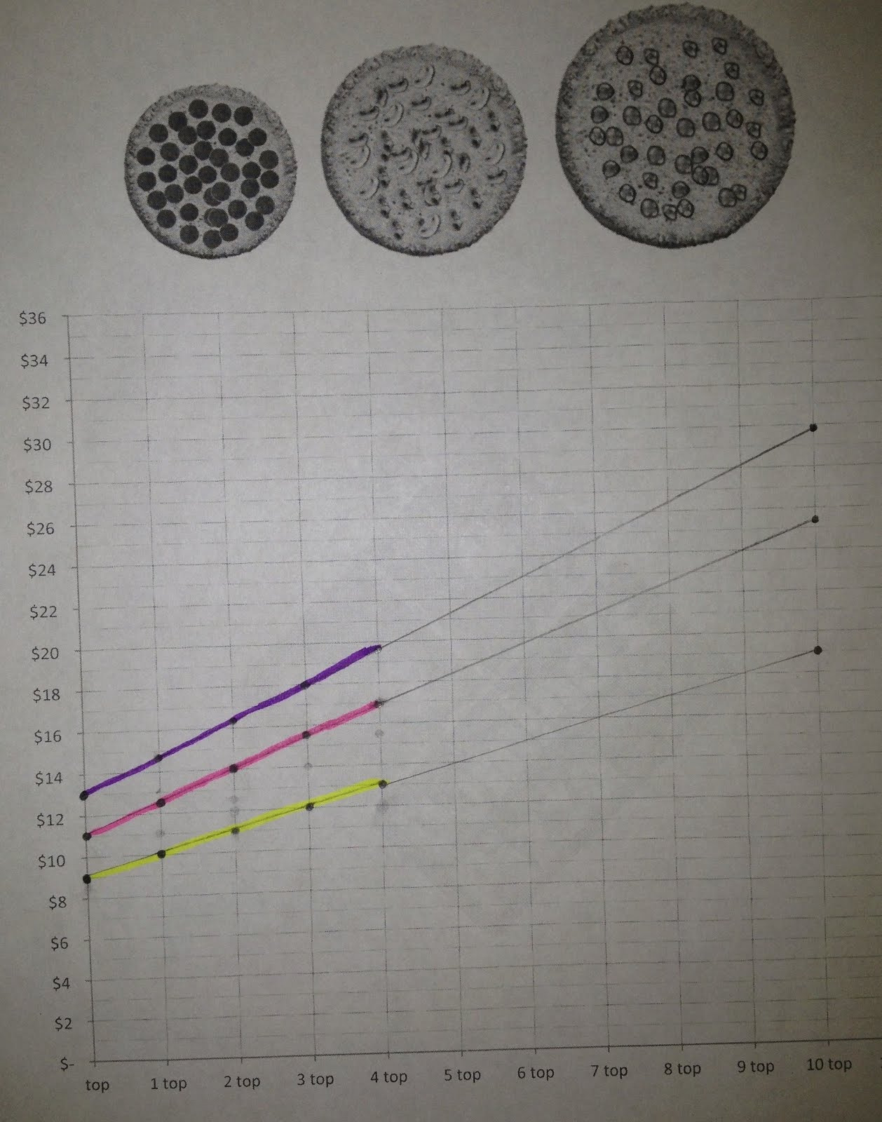 Pizza + Linear Equations = Fun, Free Mathalicious Lesson | I