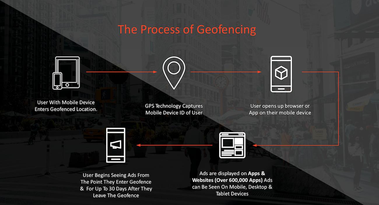 Geofencing Marketing Process