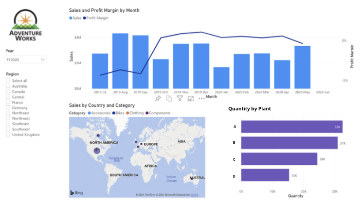 sales and plant graphs