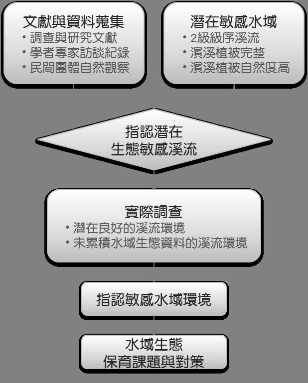 C:\0_Project\18008_花蓮林管處綠網發展計畫\3_期初報告\圖片5.png