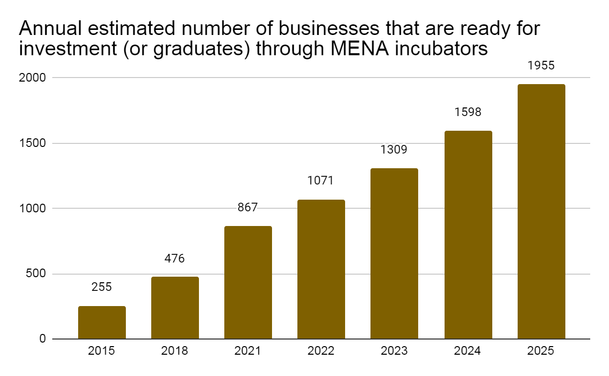 Annual estimated number of businesses that are ready for investment through MENA incubators