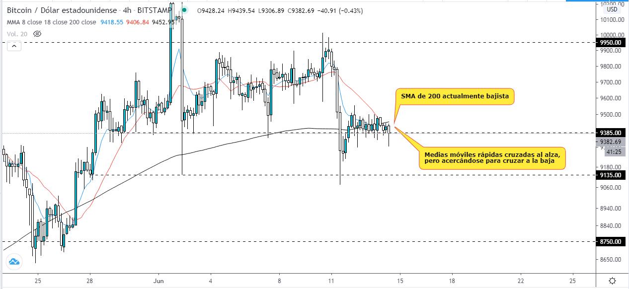 Análisis técnico del gráfico BTC USD en temporalidad de 4 horas. Fuente: TradingView
