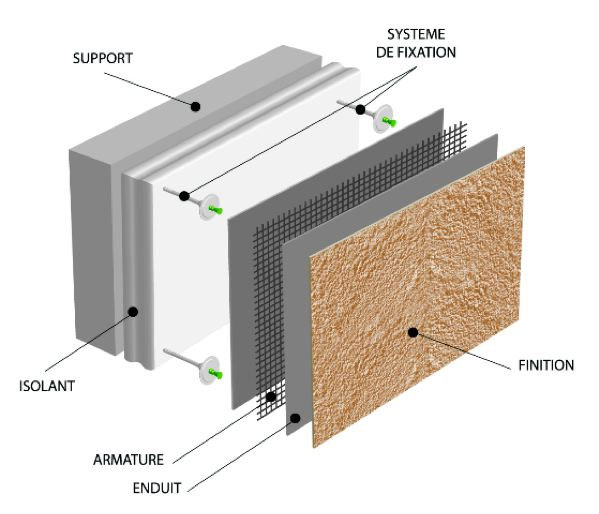 Description d'une mise en place d'ITE couche par couche